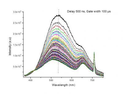 Radio-noircissement des fibres optiques : le rôle des ions Yb2+ révélé par photoluminescence sur l\'accélérateur SIRIUS