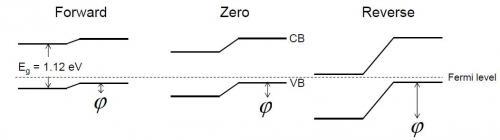La jonction pn étudiée  in operando par la microscopie d'émission des photoélectrons