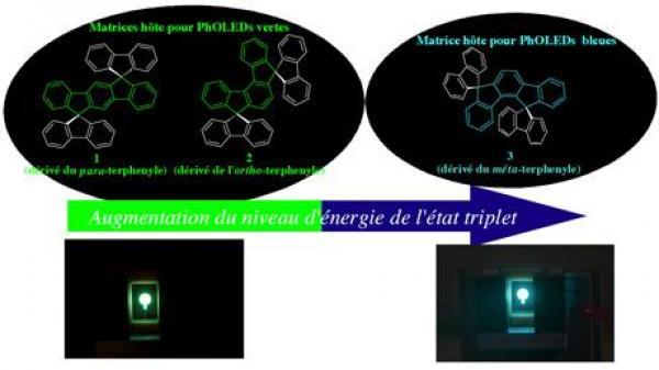 Matériaux innovants pour diodes PhOLED bleues et vertes