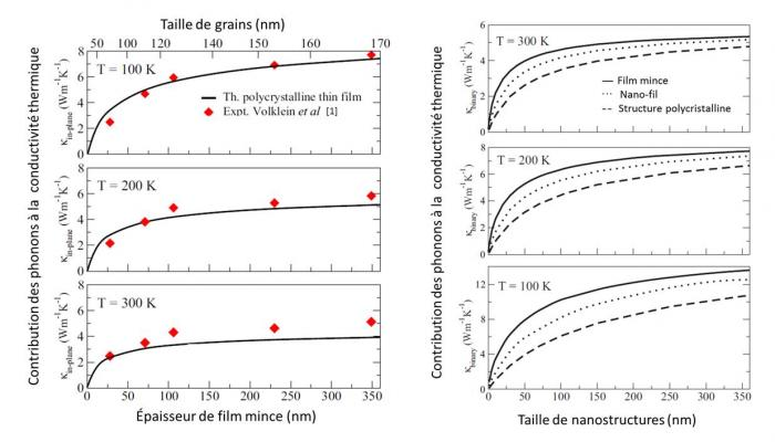 Étude ab initio de la réduction du transport de chaleur dans le bismuth par nanostructuration