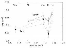 Différenciation des ions lanthanides(III) et uranium(III) par les amines aromatiques