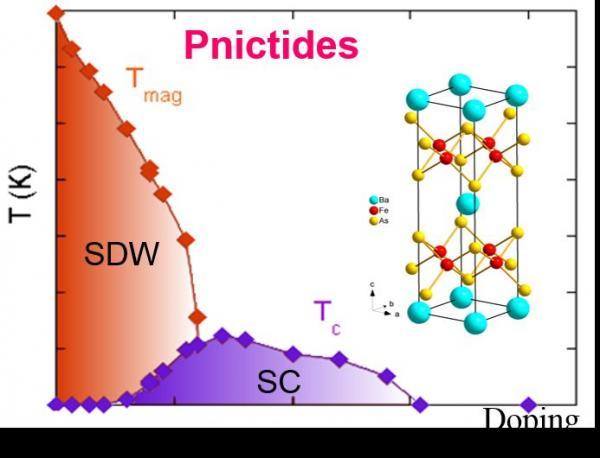 High-Temperature Superconductors