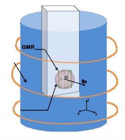 Les capteurs GMR, une excellente alternative pour la détection en spectroscopie RMN locale