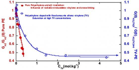 Polymères sous rayonnements ionisants : autoprotection par les défauts radio-induits