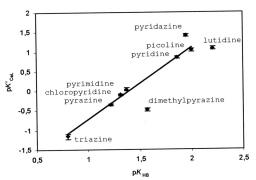 Facteurs favorisant la sélectivité de la complexation des ions lanthanides et actinides trivalents par les amines aromatiques