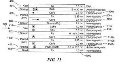 Brevet : Elément magnétorésistif ayant une meilleure réponse aux champs magnétiques