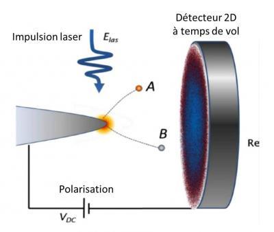 Mesures en sonde atomique tomographique : fragmentation et ionisation d'un ion moléculaire sous champ électrique intense