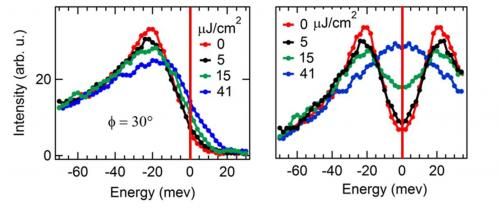 Observation femto-ARPES de la fermeture dynamique du gap supraconducteur dans les supra haut Tc