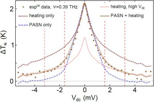 Bruit photo-assisté dans le graphène dans le domaine terahertz : la physique mésoscopique monte en fréquence