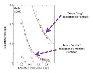 Dynamique de relaxation des porteurs photo-excités dans GaAs :  théorie et expériences ARPES.