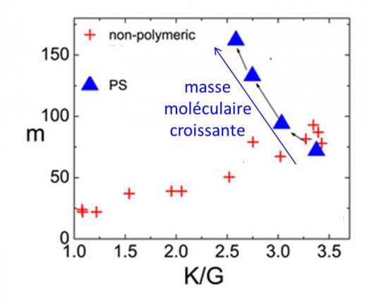 La transition vitreuse des polymères à longue chaine décryptée