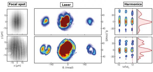 Vortex optiques à ultra-haute intensité et dans le domaine XUV