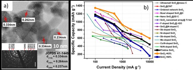 Les bonnes performances d\'électrodes pour accumulateurs Li-ion à base de nanoparticules d\'oxyde métallique dopé azote élaborées par pyrolyse laser.