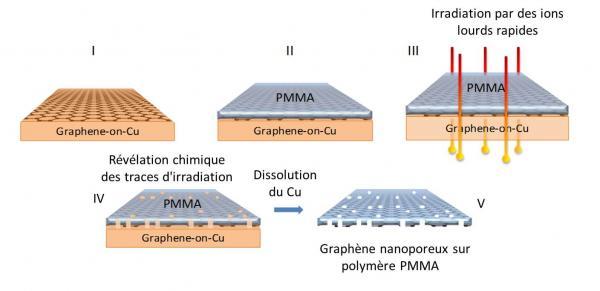 Nanostructuration du graphène par irradiation d\'ions lourds