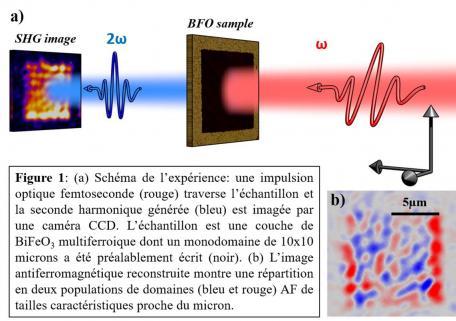 Technique d\'imagerie SHG-laser femtoseconde pour observer un ordre magnétique très discret