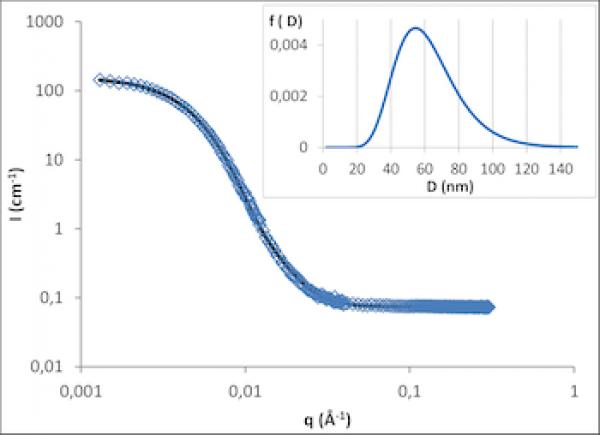 Nanoprotection