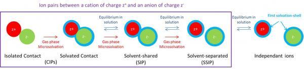 Spectroscopie de paires d'ions isolées