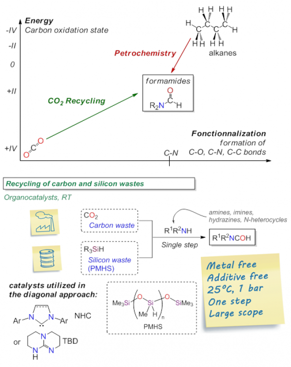Catalyse pour la transformation du CO2 / Catalysis for CO₂ conversion