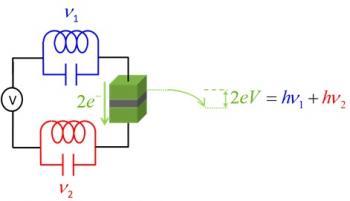 Emission de photons intriqués par effet tunnel inélastique
