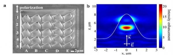 Génération efficace d\'harmoniques laser d\'ordre élevé, assistée par effets plasmoniques