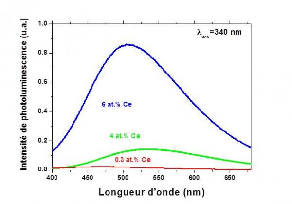 Photoluminescence géante du cérium dans des films d'oxynitrure de silicium