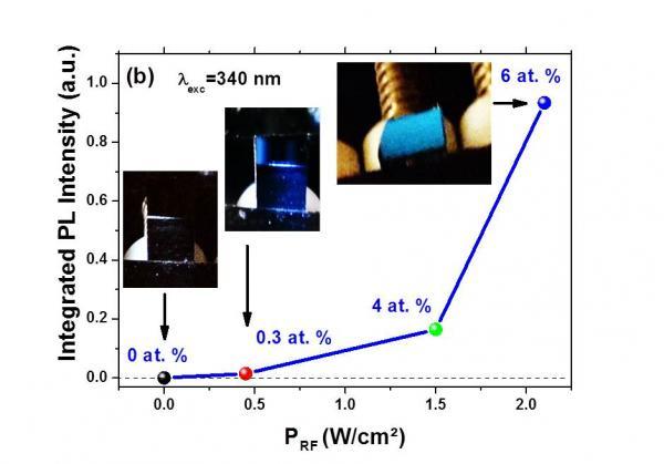 Photoluminescence géante du cérium dans des films d\'oxynitrure de silicium
