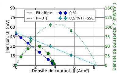 Conversion efficace d\'énergie thermoélectrique dans les ferrofluides