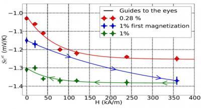 Conversion efficace d'énergie thermoélectrique dans les ferrofluides