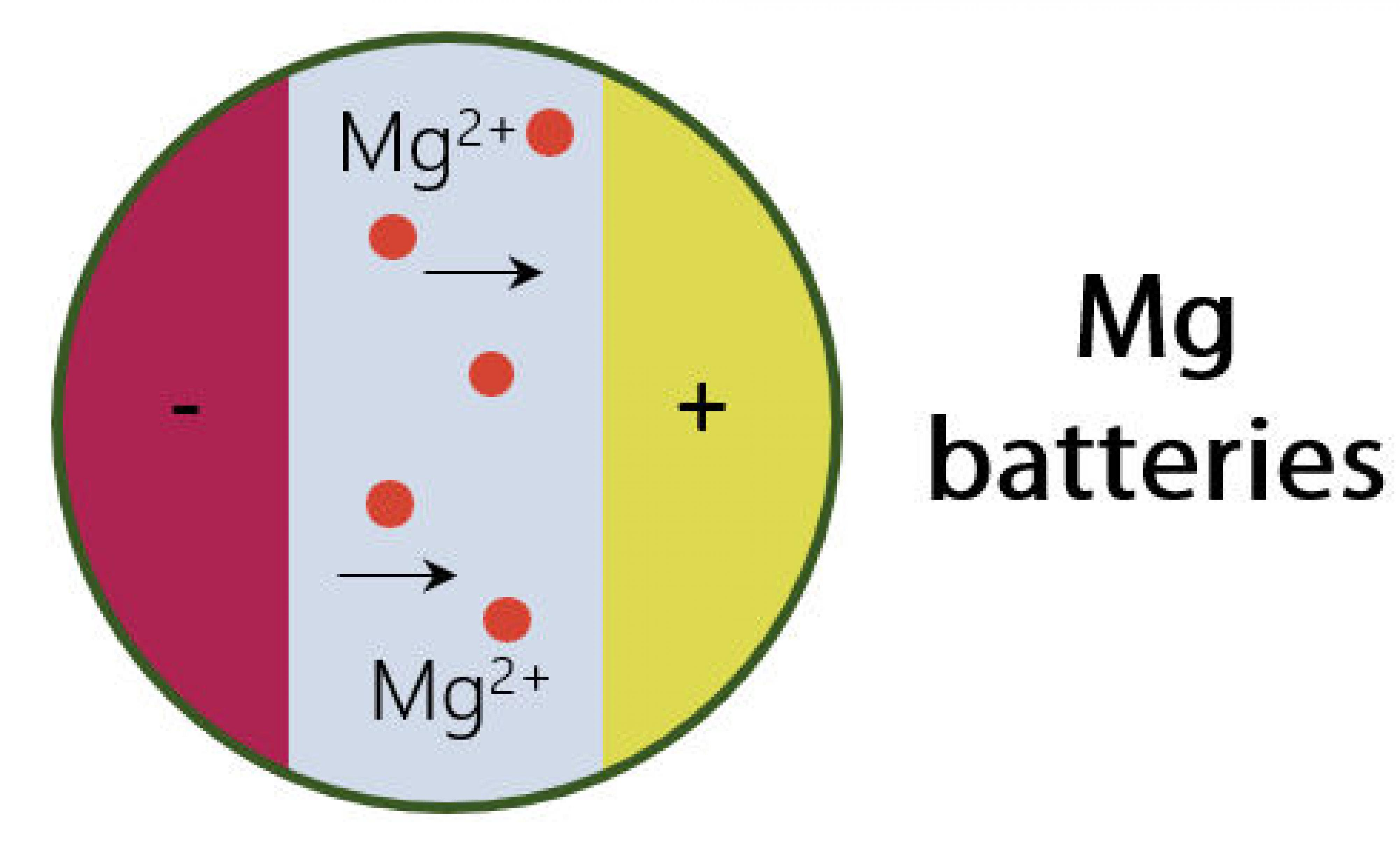 Exploring nanostructured alloys as negative electrodes for Mg-ion batteries