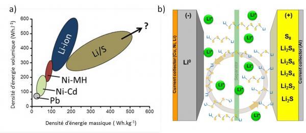 Des nanotubes fonctionnalisés pour augmenter la capacité et la stabilité des batteries Li-soufre (Li-S)