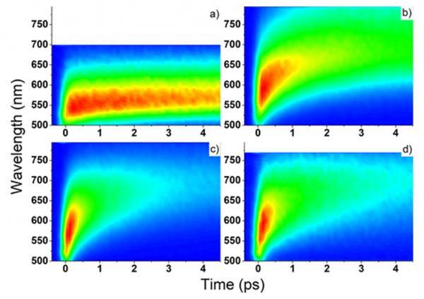 Étude par spectroscopie de fluorescence femtoseconde d'un nouveau colorant
