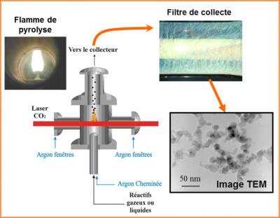 Synthèse de nanoparticules par pyrolyse laser