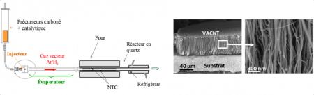 Synthèse de nanotubes de carbone par CVD