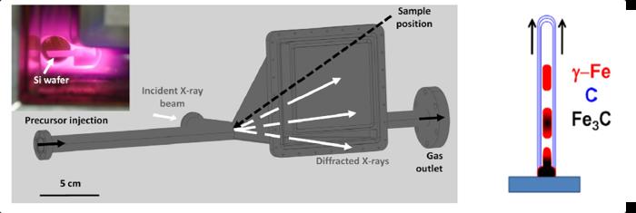 Etude des mécanismes de croissance de nanotubes de carbone alignés
