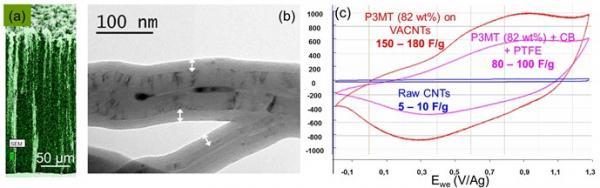 Nanotubes de carbone verticalement alignés pour électrodes de supercondensateurs