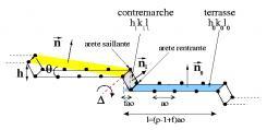 Morphologie et énergétique des surfaces vicinales de métaux de transition