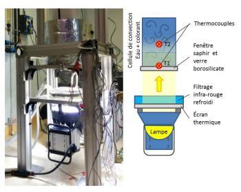 La convection thermique stellaire reproduite en laboratoire