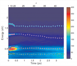 Signal Processing: decomposition of a sequance of photoelectron spectra