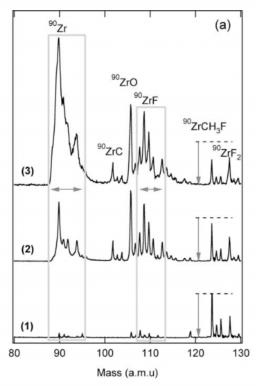Action spectroscopy of Wan-der-Waals Clusters