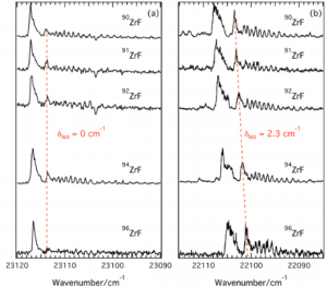 Action spectroscopy of Wan-der-Waals Clusters