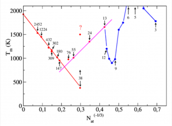 Structure and Theromdynamics of clusters