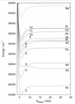 Van-der-Valls cluster modelization