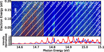 Electronic spectroscopy of rare gas ions and ionic rare gas clusters