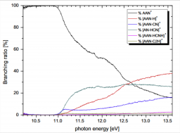 Ionization dynamics of compounds of astrochemical interest