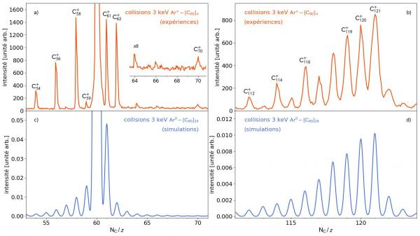 La possible contribution des ions lourds à la formation de molécules complexes carbonées dans l\'espace interstellaire : expériences et modélisations