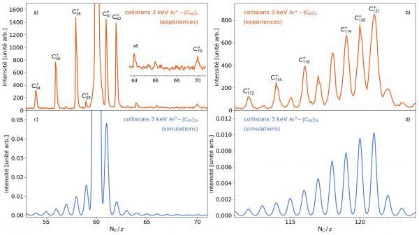 La possible contribution des ions lourds à la formation de molécules complexes carbonées dans l'espace interstellaire : expériences et modélisations