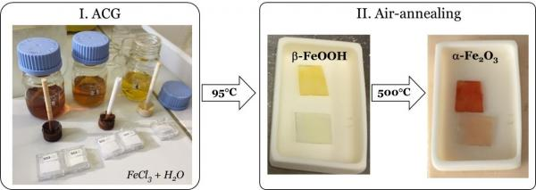 Aqueous chemical growth of nanostructured oxide films
