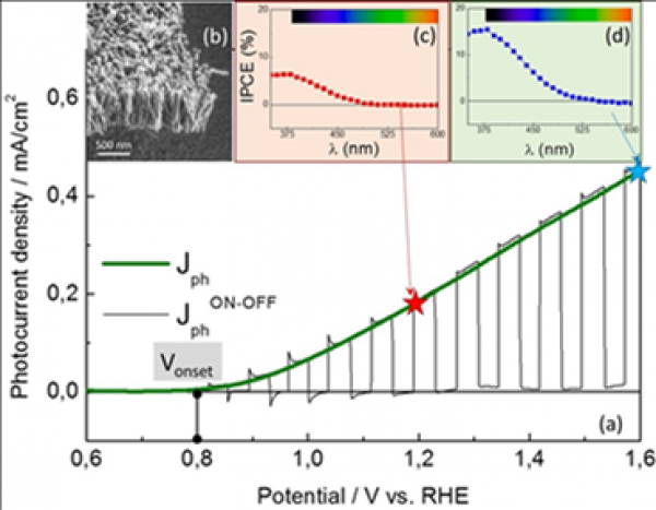 Oxide nanorods for solar water splitting obtained by aqueous chemical growth