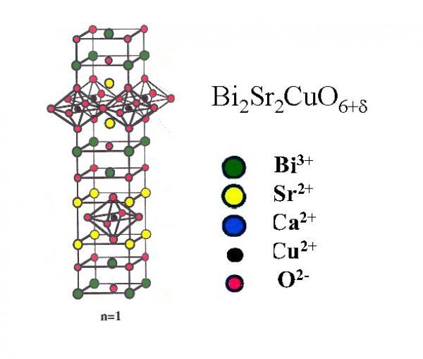Les supraconducteurs à haute température critique (HTSC)
