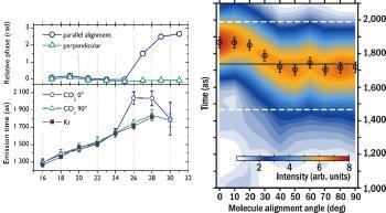 High harmonic spectroscopy